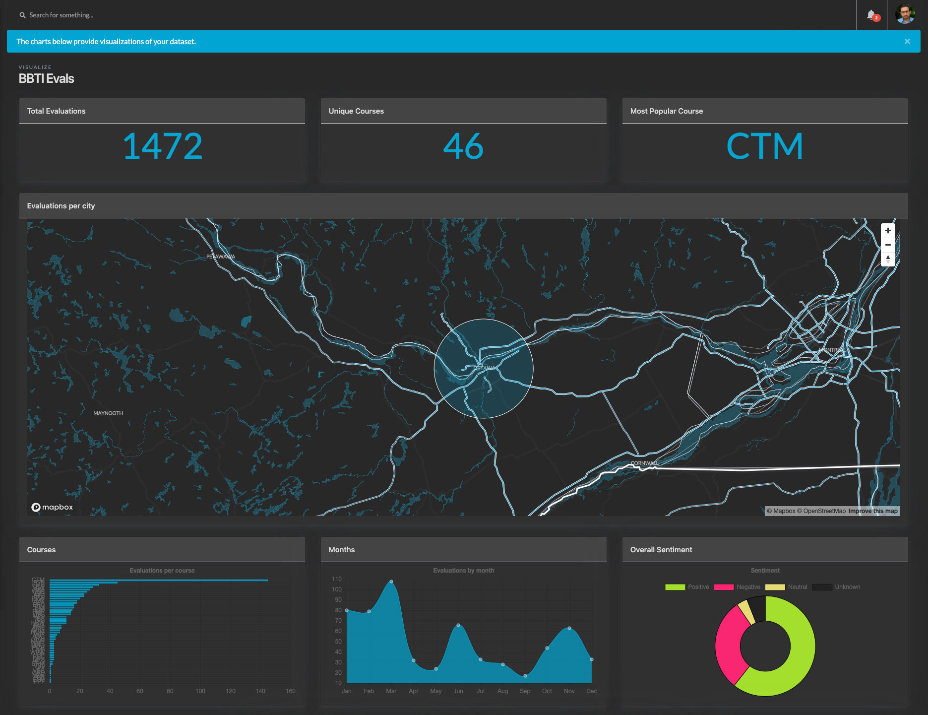 Visualization Dashboard